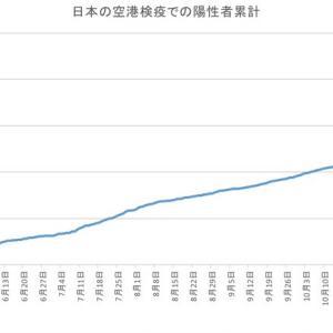 日本の空港検疫での陽性者数(1月9日発表分まで)