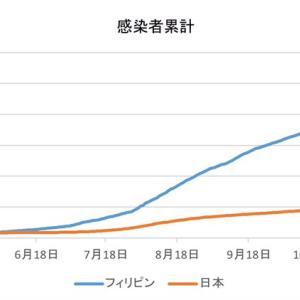 日本とフィリピンの感染者数の比較(1月9日)