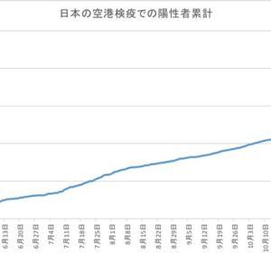 日本の空港検疫での陽性者数(1月10日発表分まで)