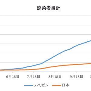 日本とフィリピンの感染者数の比較(1月10日)