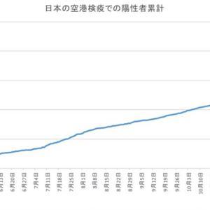 日本の空港検疫での陽性者数(1月11日発表分まで)