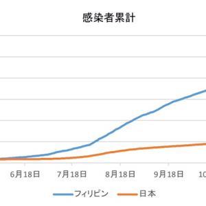 日本とフィリピンの感染者数の比較(1月11日)