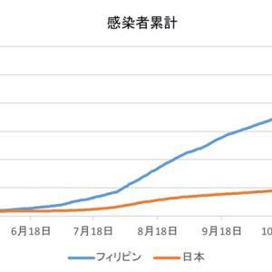 日本とフィリピンの感染者数の比較(1月12日)