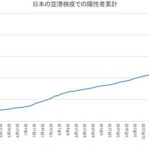 日本の空港検疫での陽性者数(1月13日発表分まで)