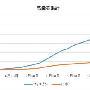 日本とフィリピンの感染者数の比較(1月13日)