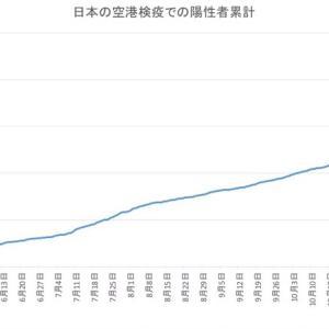 日本の空港検疫での陽性者数(1月14日発表分まで)