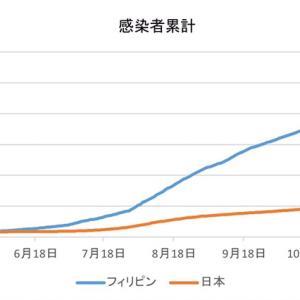 日本とフィリピンの感染者数の比較(1月14日)