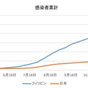 日本とフィリピンの感染者数の比較(1月15日)