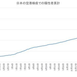 日本の空港検疫での陽性者数(1月16日発表分まで)