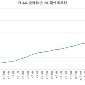 日本の空港検疫での陽性者数(1月17日発表分まで)