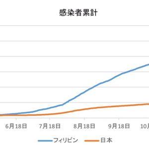 日本とフィリピンの感染者数の比較(1月17日)