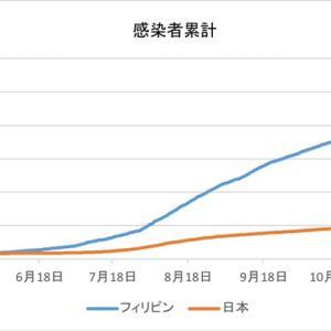 日本とフィリピンの感染者数の比較(1月18日)