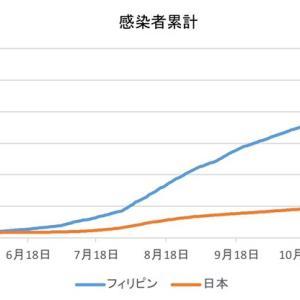 日本とフィリピンの感染者数の比較(1月19日)
