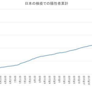 日本の空港検疫での陽性者数(1月19日発表分まで)
