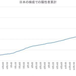 日本の空港検疫での陽性者数(1月20日発表分まで)