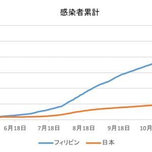 日本とフィリピンの感染者数の比較(1月20日)