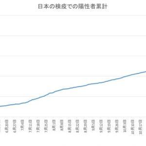 日本の空港検疫での陽性者数(1月21日発表分まで)