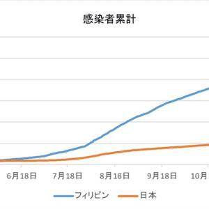 日本とフィリピンの感染者数の比較(1月21日)