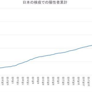 日本の空港検疫での陽性者数(1月22日発表分まで)