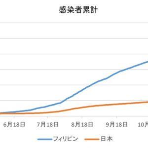 日本とフィリピンの感染者数の比較(1月22日)