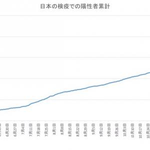 日本の空港検疫での陽性者数(1月23日発表分まで)