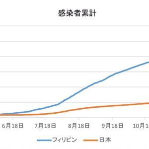 日本とフィリピンの感染者数の比較(1月23日)