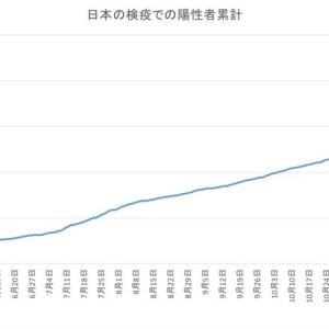 日本の空港検疫での陽性者数(1月24日発表分まで)