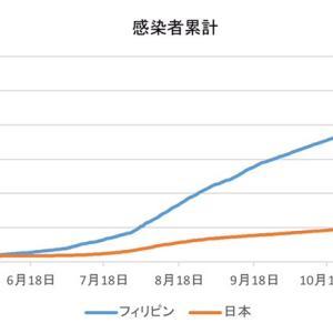 日本とフィリピンの感染者数の比較(1月24日)