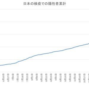日本の空港検疫での陽性者数(1月25日発表分まで)
