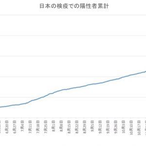 日本の空港検疫での陽性者数(1月26日発表分まで)