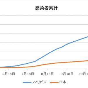 日本とフィリピンの感染者数の比較(1月26日)