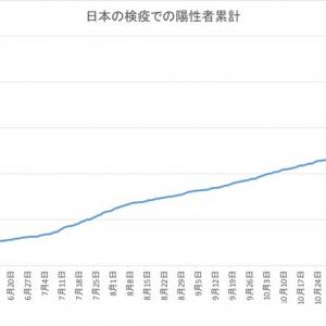 日本の空港検疫での陽性者数(1月27日発表分まで)