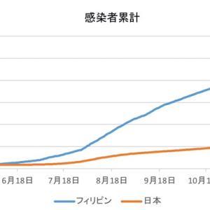日本とフィリピンの感染者数の比較(1月27日)