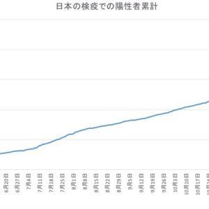 日本の空港検疫での陽性者数(1月28日発表分まで)