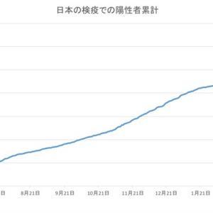 日本の空港検疫での陽性者数(6月18日発表分まで)