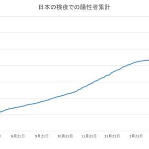 日本の空港検疫での陽性者数(6月25日発表分まで)