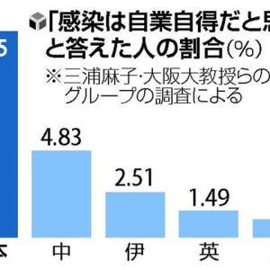 【社会問題】コロナ感染は自業自得と回答した人の割合は日本が突出