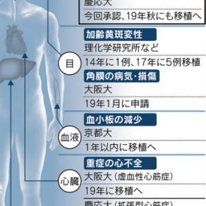 iPS細胞の治験続々