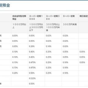 最大0.55%の定期預金発見( ☆∀☆)大阪・兵庫
