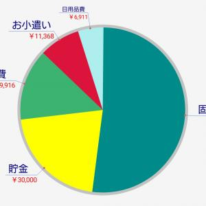 2019/8月度 家計簿
