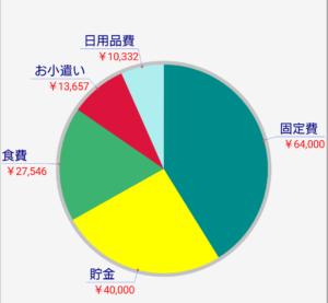 2020/6月度 家計簿