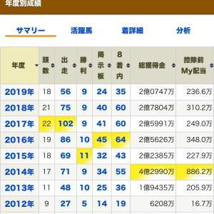 総獲得金が2億円を突破。