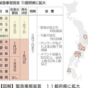 11都道府県の緊急事態宣言で思う事 と お知らせ