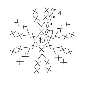 初心者必見!編み図と実際目を拾う場所の違いについて