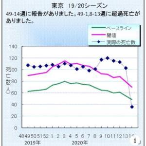 """国立感染研のインフル肺炎死亡者のグラフが今は全く違うものになっています。 """"データの改ざん?"""""""