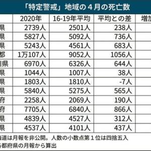 特定警戒11都府県で「超過死亡」 緊急事態発令の4月