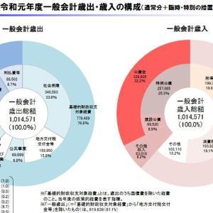 日本に財政赤字はない EU基準でも超優良財政だった