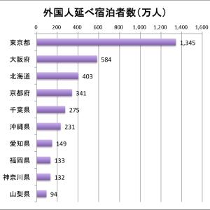 訪日外国人3000万人も経済はマイナス 外国人観光は経済に貢献しない