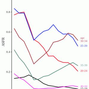 3次元データを折れ線グラフで描くときの層の選択