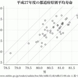 素の R で,データスクレイピングとプロット(その3)